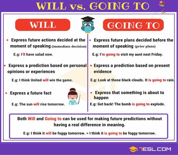 Simple Future e Going to – 3ª e 4ª semanas 2º corte Língua Inglesa ...